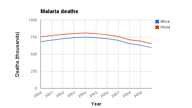 malaria in africa and its effects essay Malaria: past and present malaria - global impact  in many developing countries, and in africa especially, malaria exacts an enormous toll in lives, in medical .