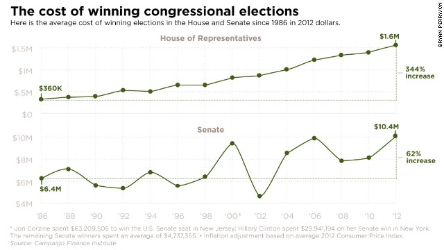 Cost to win congressional election skyrockets