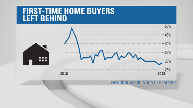 First-time homebuyers pushed out