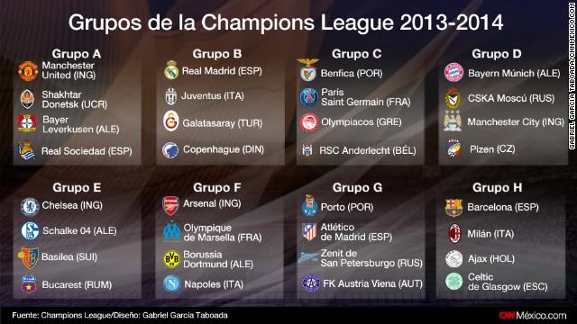 Madrid vs Juventus y Barcelona vs Milan, de los atractivos en 'Champions'