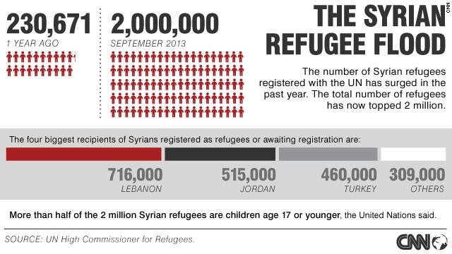 2 million refugees from Syria