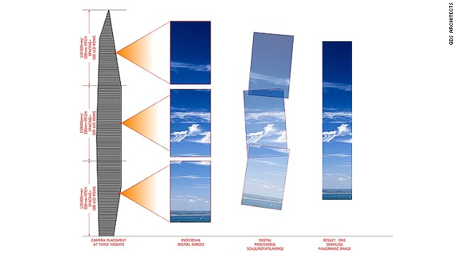 "A graphic by GDS Architects explains how they'll pull off the Infinity Tower's ""invisibility"" illusion using cameras placed at three different heights to create a seamless panoramic image."
