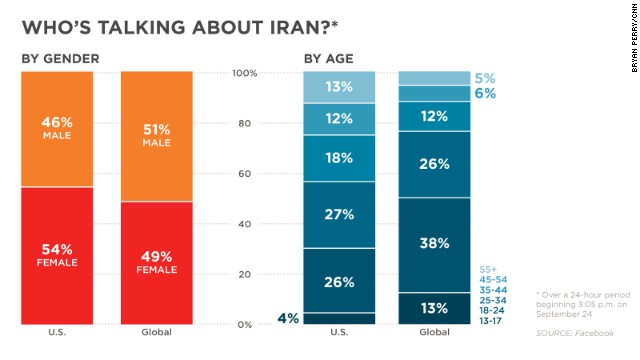 See who mentions Iran on Facebook