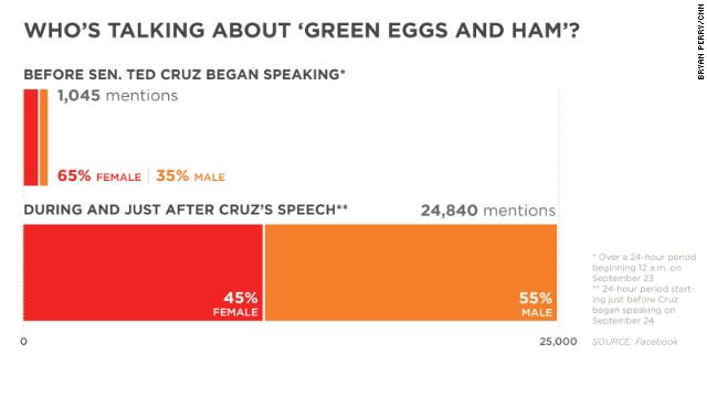 'Green Eggs' and Facebook users