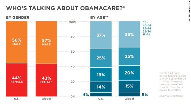 Facebook users mentioned 'Obamacare' 300,000 times in the U.S. and 360,000 times globally, according to data from the site. Here is a breakdown of those Facebook users.