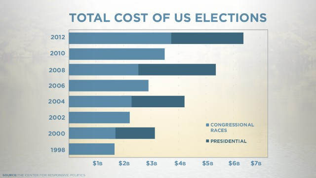 Elections in the United States are more expensive now than before, giving greater sway to the rich.