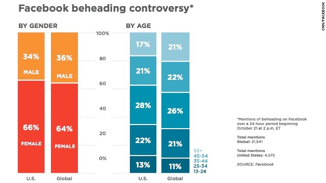 Mentions of beheading on Facebook