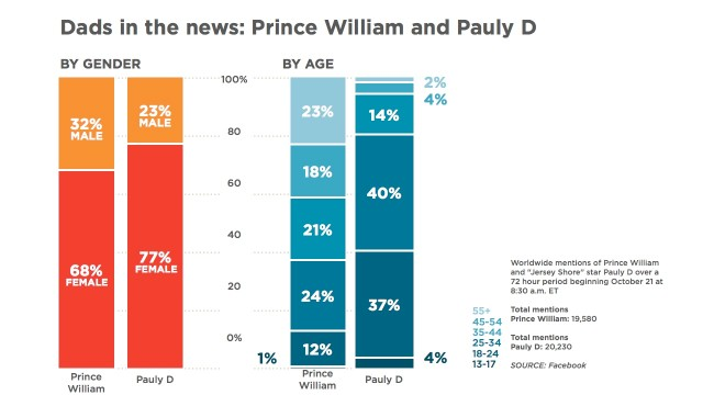 Battle of the new dads: Prince William vs. Pauly D