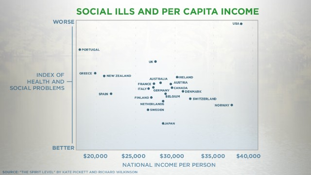 No clear relationship exists between per capital income and social problems, research shows.