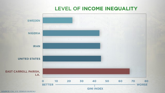 A Gini index score of 0 means everyone earns the same income; 100 means one person earns all income. Source: U.S. Census Bureau.