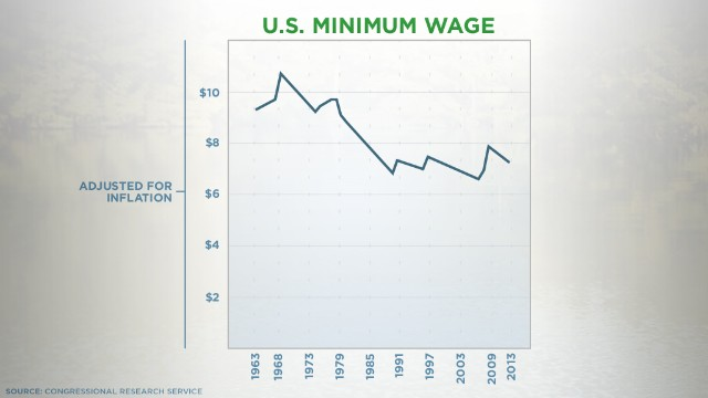The U.S. minimum wage is worth less now than it was in the 1960s.