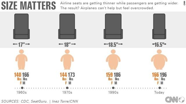 Los pasajeros de avión son cada vez más grandes y los asientos son más pequeños
