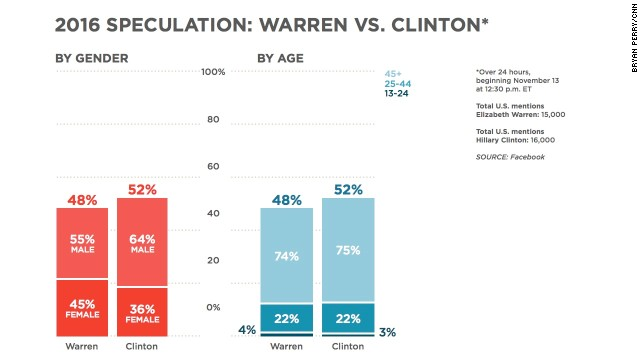 Facebook mentions: Warren vs. Clinton -- This chart shows how they fare. They're pretty close, both in terms of totals and age demographics -- about 75% of the Facebook users who were doing the talking were over the age of 45 in both cases. But Clinton did get a greater percentage of mentions from men.