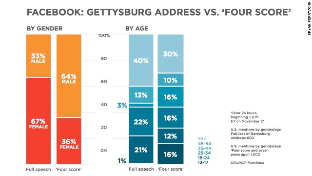 Facebook: Gettysburg Address vs. 'Four score and seven years ago'