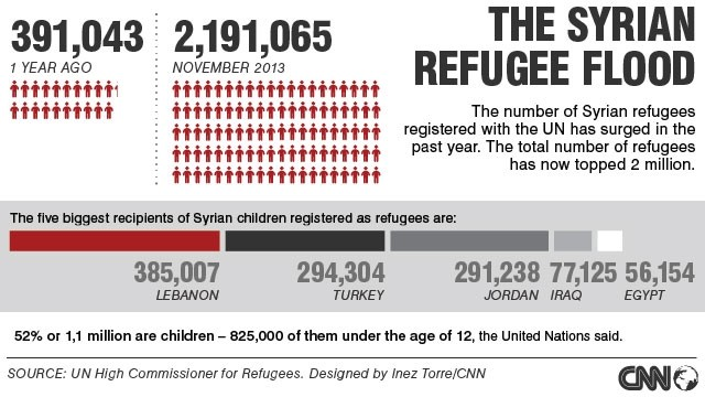 Syrian refugees crisis in numbers