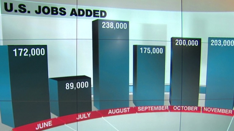 U.S. unemployment lowest in five years...
