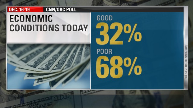 Poll: Many Americans feel economy isn't improving