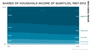 The top 5% of households\' share of wealth continues to grow.