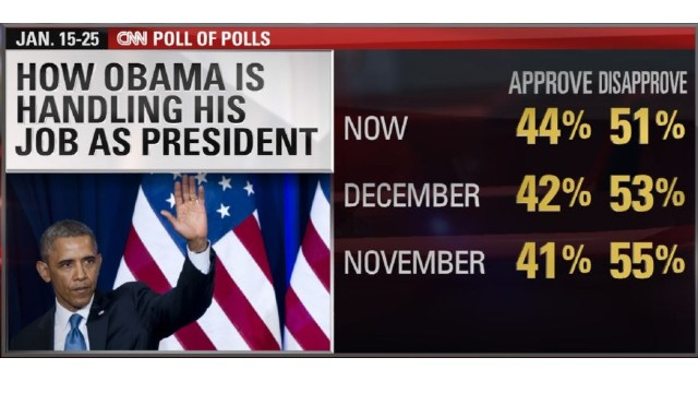 Obama's polls nothing to brag about ahead of big speech