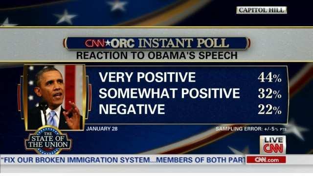 CNN Poll: Speech watcher reaction less positive than previous years