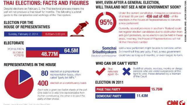 Click to expand: How will elections work?