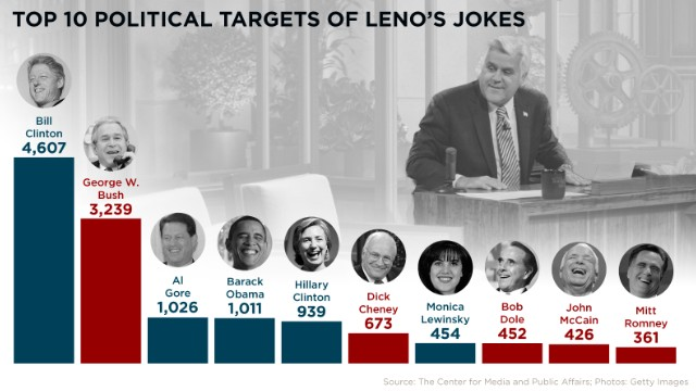 Which politician took the most grief from Jay Leno?
