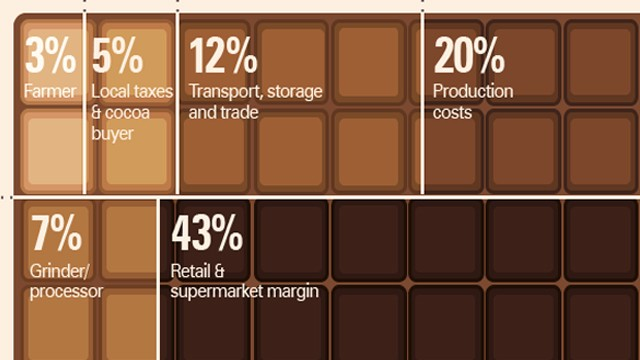 What's the real cost of chocolate?