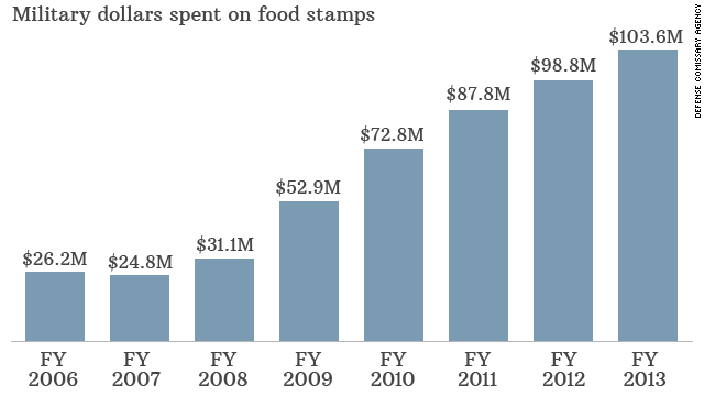 Military food stamp use on the rise