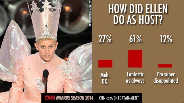 How did Ellen DeGeneres do as Oscars host?