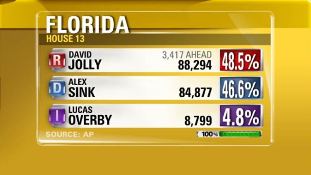 Republicans keep House seat in Florida special election