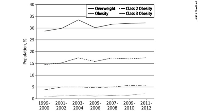Severe Obesity In Kids On The Rise The Chart Cnn Blogs