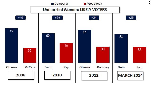 Likely voters among unmarried women
