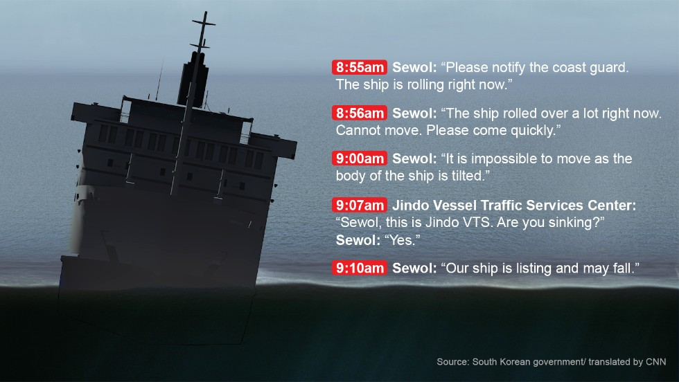 As the South Korean ferry Sewol listed further and further, the transmissions became more and more urgent. <a href='http://www.cnn.com/2014/04/18/world/asia/south-korea-ferry-transcript/index.html'>See more of the transcript</a>