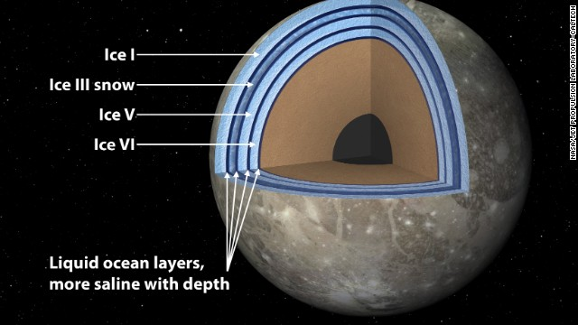 Ganymede, the largest moon in the solar system, may have interior oceans between ice layers.