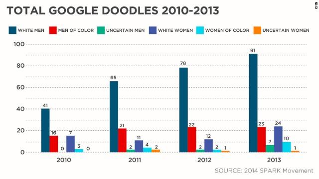 Google Doodle breakdown