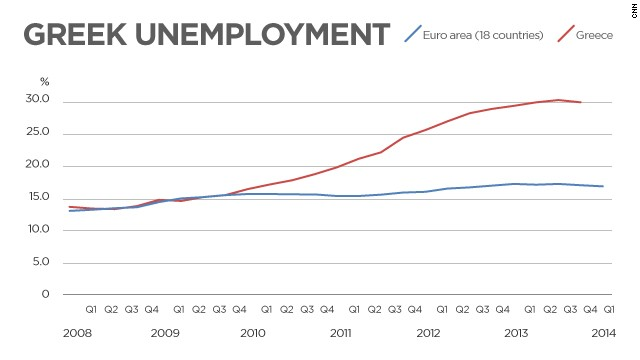 In numbers: Greek unemployment