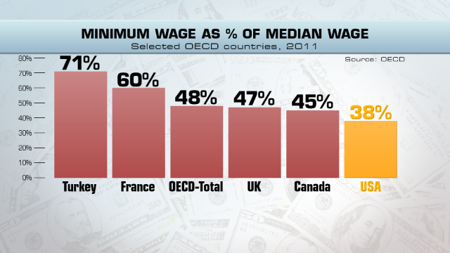 America's lowly minimum wage