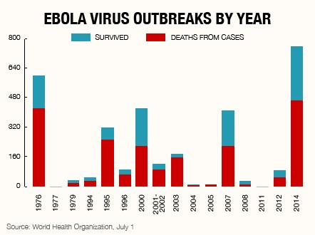 Ebola Virus and Disease