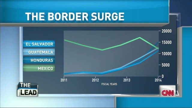 http://i2.cdn.turner.com/cnn/dam/assets/140708164212-lead-intv-cuellar-texas-border-crisis-00003702-horizontal-gallery.jpg