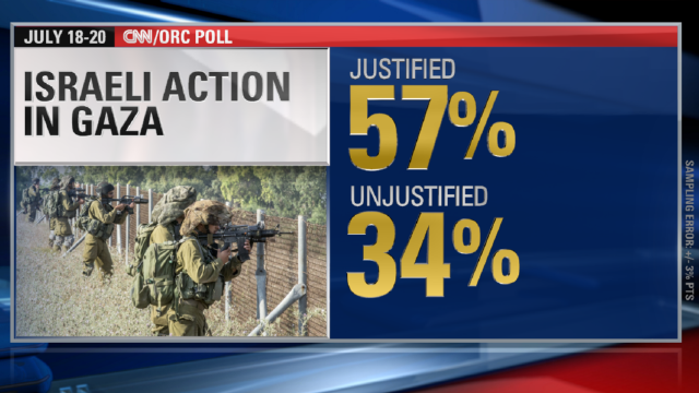 CNN Poll: Majority of Americans side with Israel in Gaza fighting