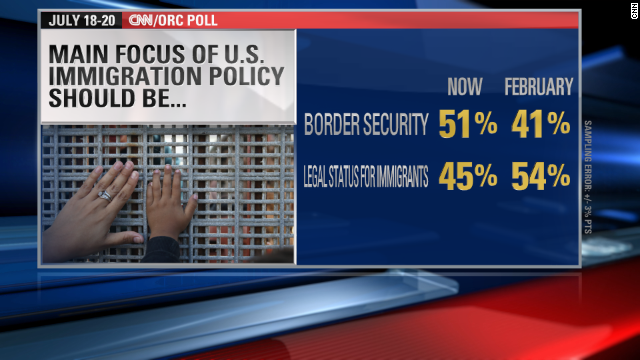 CNN Poll: Border crisis impacting public opinion on immigration