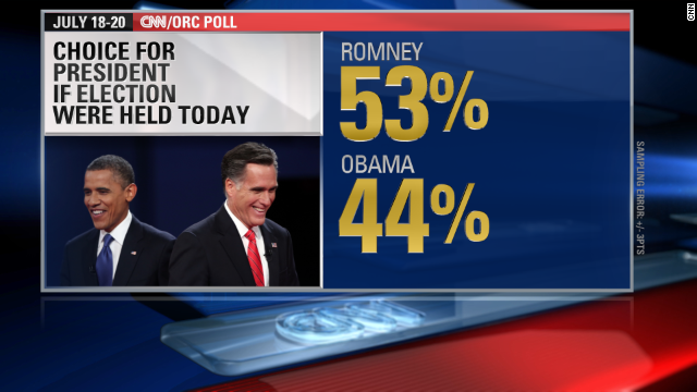 CNN Poll: Romney tops Obama but loses to Clinton