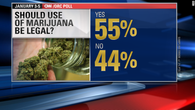 Should marijuana use be legal?