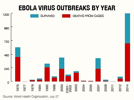 WHO: Ebola death toll tops 700