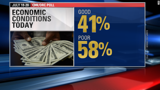 CNN Poll: Percentage who say economy's 'good' on the rise