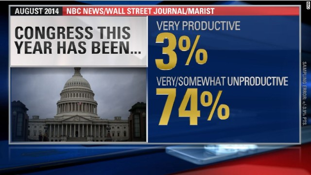 Poll: Only 3% of voters think Congress is very productive