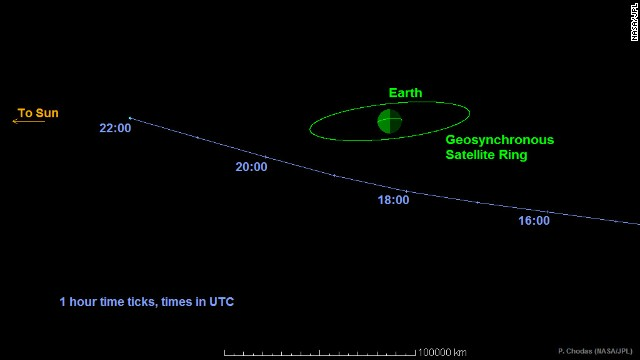 This graphic shows the path Asteroid 2014 RC will take as it passes Earth on Sunday, September 7. The space rock will come within one-tenth the distance from Earth to the moon, but it is not expected to threaten the planet.