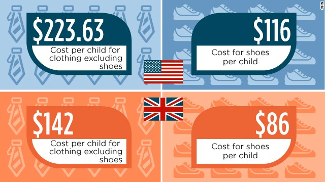 The figures show the eye-watering cost of clothing and shoes.