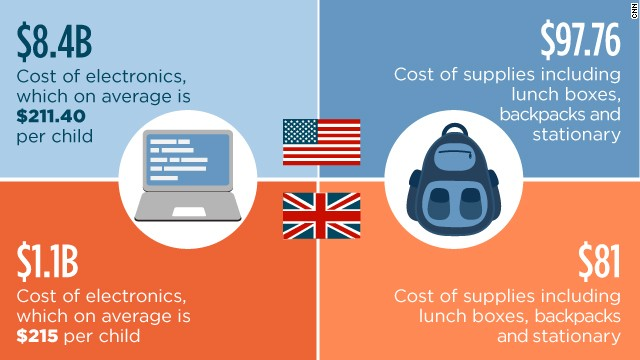 Electronics are among the most expensive items.