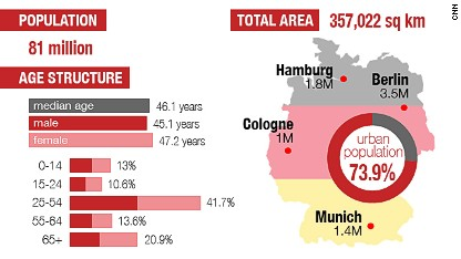 Made in Germany: Economic powerhouse